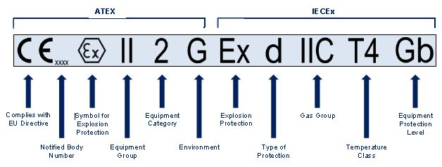 Atex And Iecex Standards For Intrinsically Safe Load Cells For