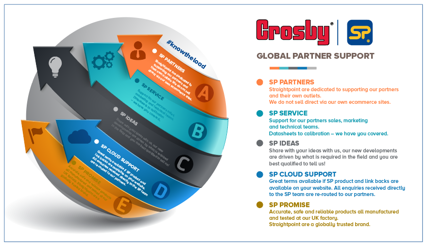 SP global partner support