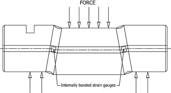 Force on Guage diagram